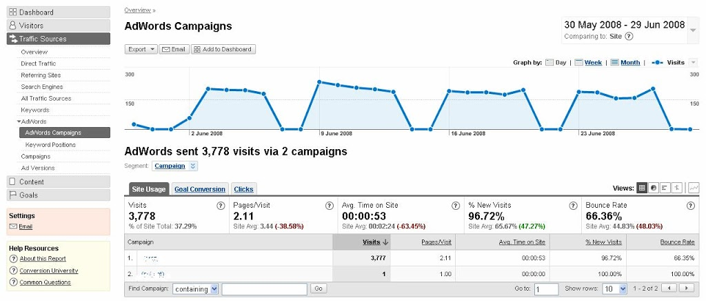 How and what to do with your adwords campaigns in Google Analytics