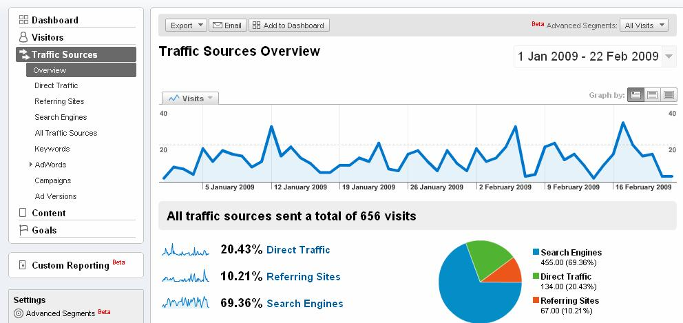 Measuring your SEO efforts