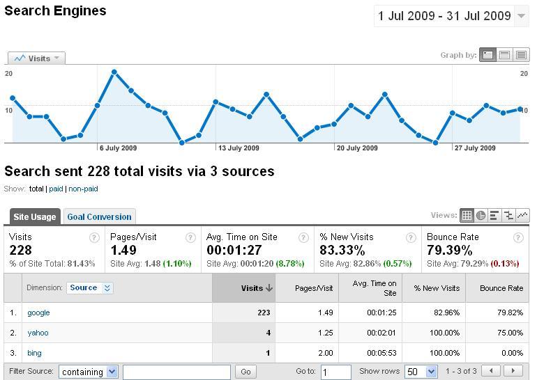 Microsoft Bing doing Yahoo!'s search