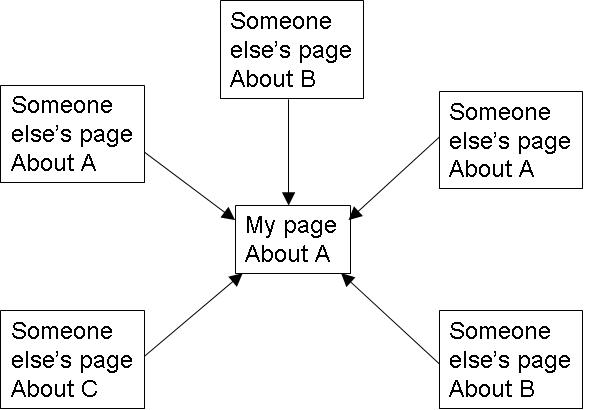 Some SEO basics