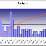 total-posts