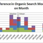 Change-in-Organic-search