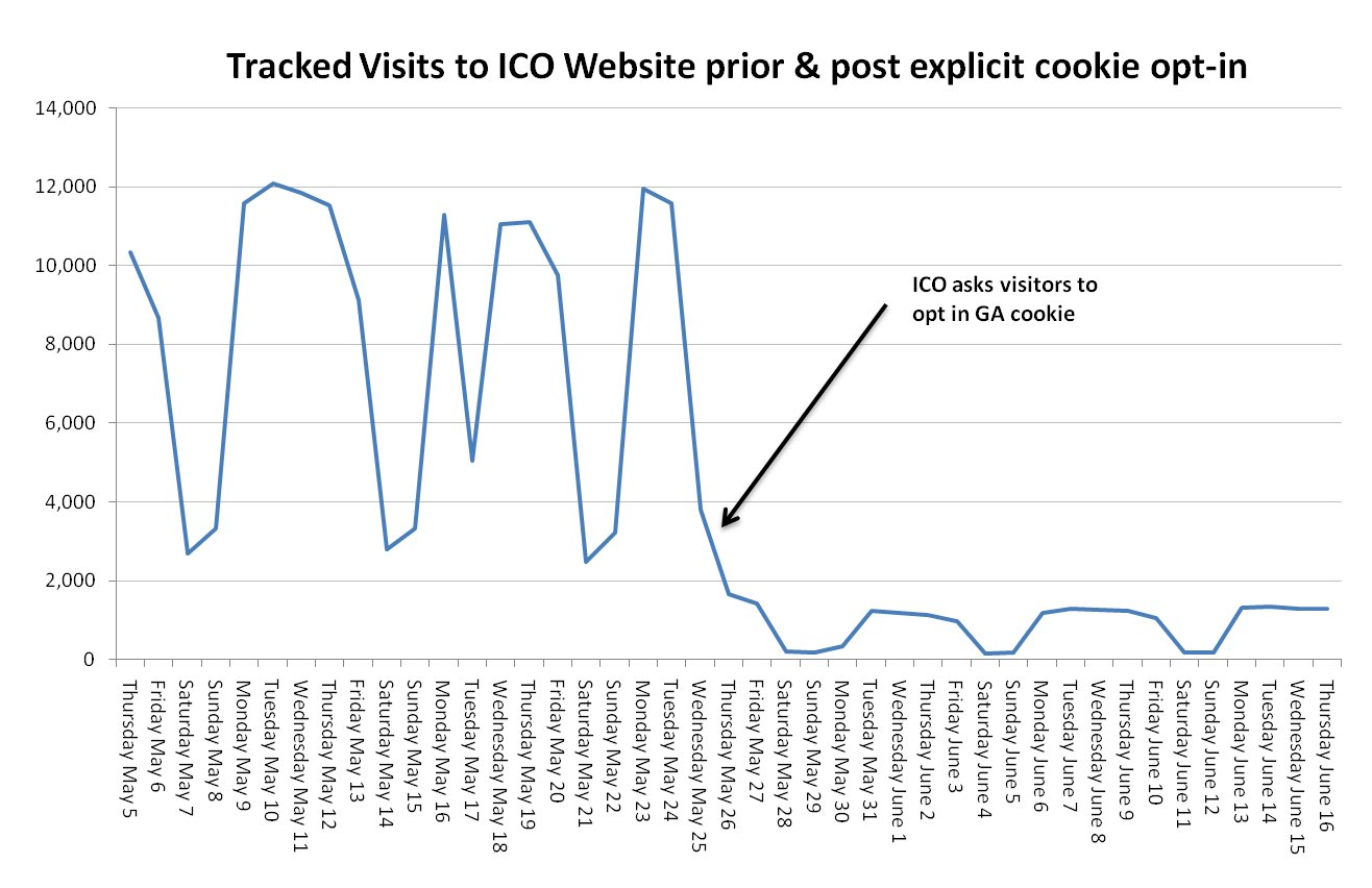 The ICO has its Data Protection Priorities Wrong