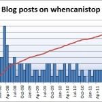 posts_per_month